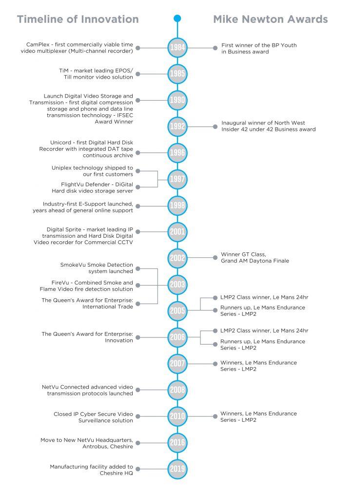 NetVu Timeline V2 6.19
